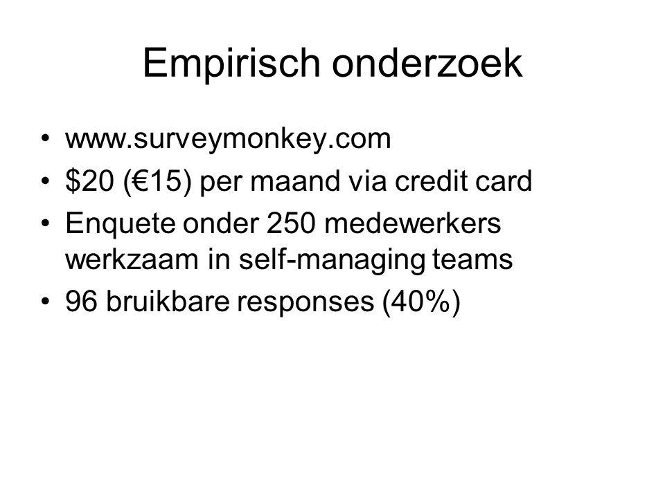 Empirisch onderzoek www.surveymonkey.com