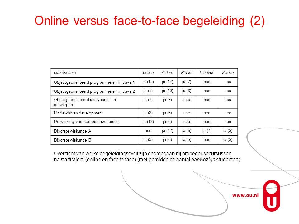 Online versus face-to-face begeleiding (2)