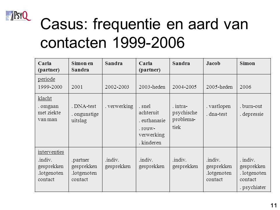 Casus: frequentie en aard van contacten 1999-2006