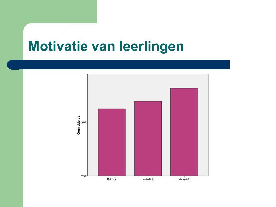 Motivatie van leerlingen
