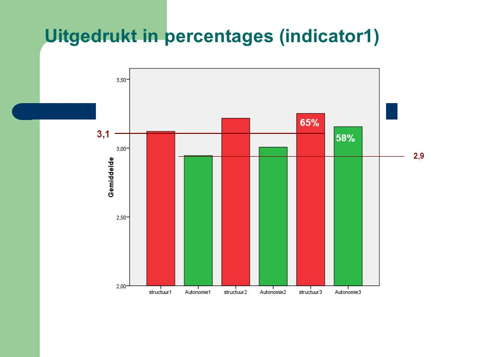 Uitgedrukt in percentages (indicator1)