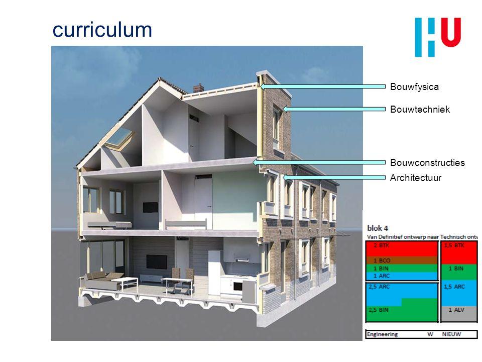 curriculum Bouwfysica Bouwtechniek Bouwconstructies Architectuur