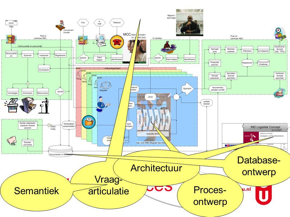 IND primaire proces Database-ontwerp Architectuur Vraag-articulatie