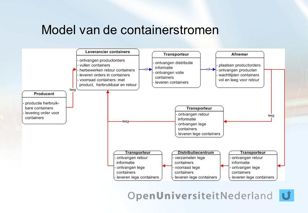 Model van de containerstromen
