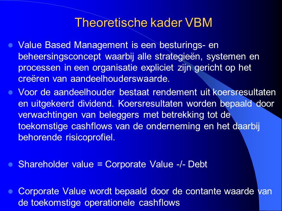 Theoretische kader VBM