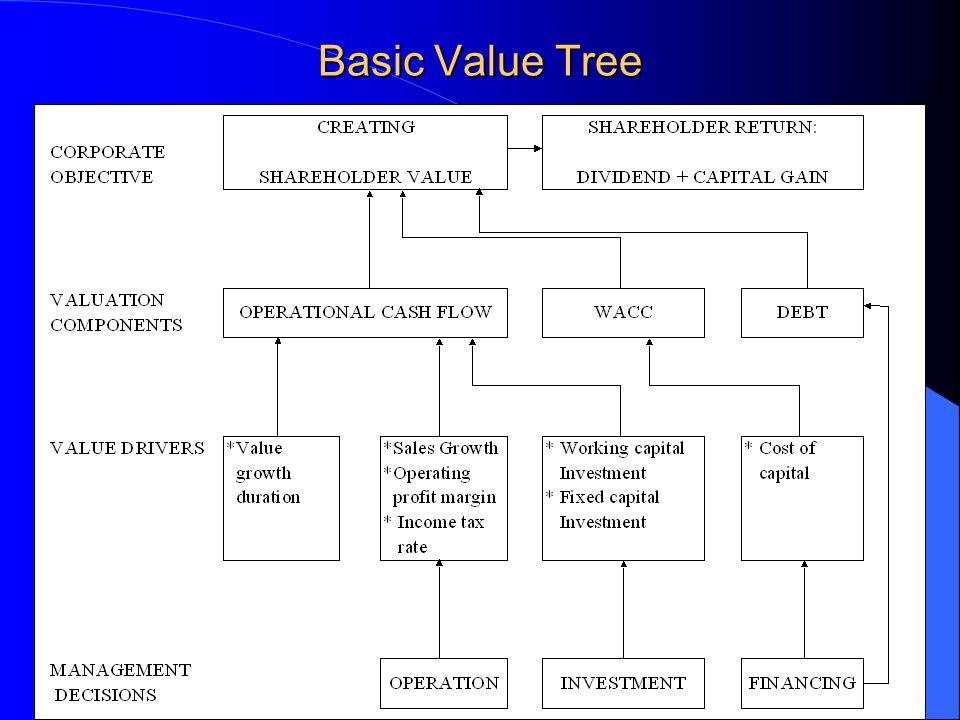 Basic Value Tree