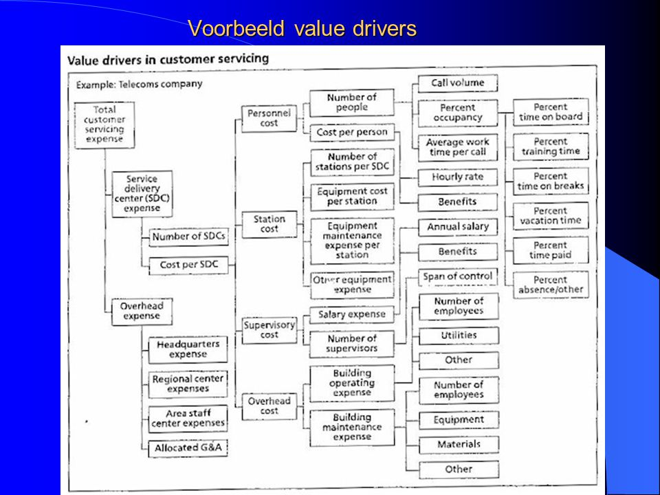 Voorbeeld value drivers