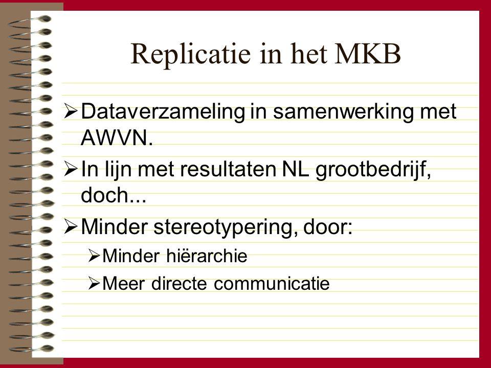 Replicatie in het MKB Dataverzameling in samenwerking met AWVN.