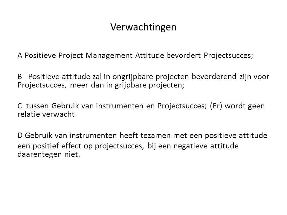 Verwachtingen A Positieve Project Management Attitude bevordert Projectsucces;