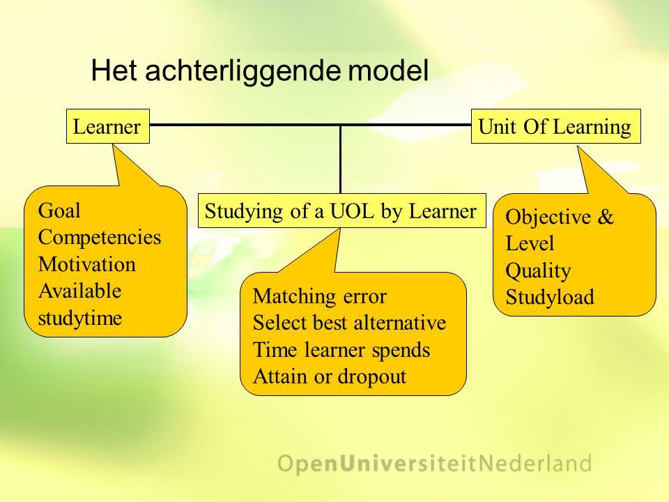 Het achterliggende model