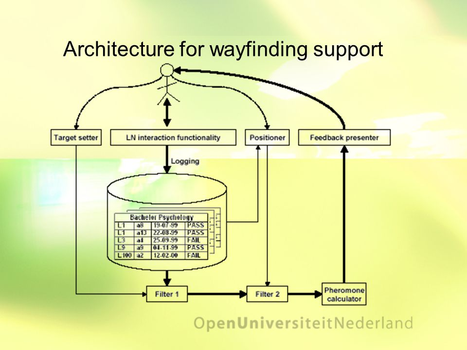 Architecture for wayfinding support