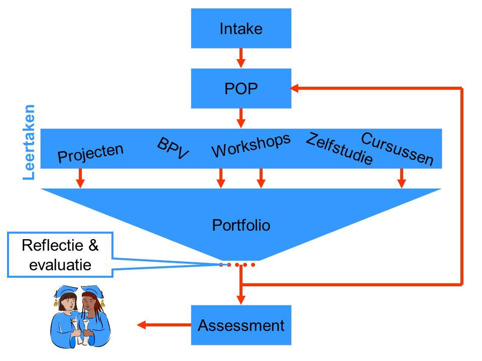 Intake POP. Assessment. Leertaken. Projecten. BPV. Workshops. Zelfstudie. Cursussen. Portfolio.