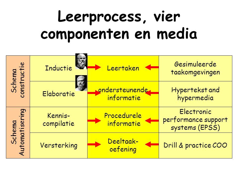 Leerprocess, vier componenten en media