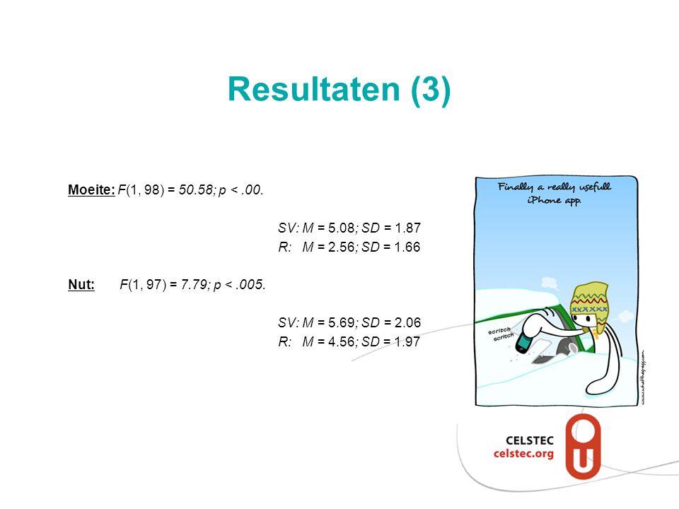 Resultaten (3) Moeite: F(1, 98) = 50.58; p < .00.