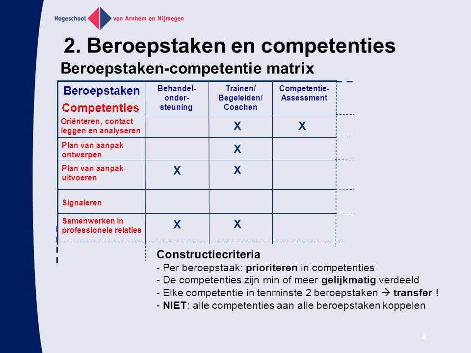 2. Beroepstaken en competenties