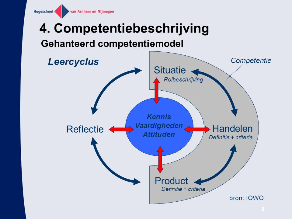 4. Competentiebeschrijving