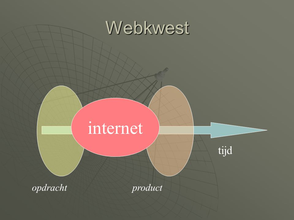 Webkwest internet tijd opdracht product