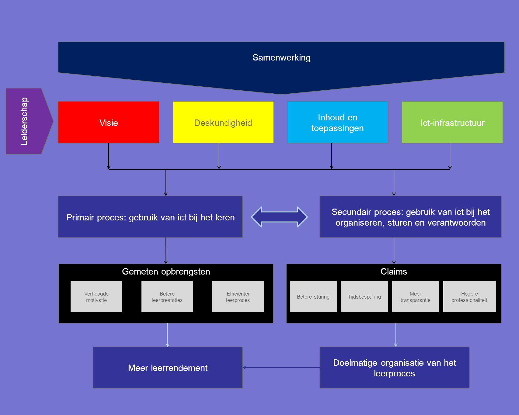Inhoud en toepassingen Ict-infrastructuur Deskundigheid Visie