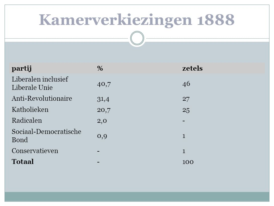Kamerverkiezingen 1888 partij % zetels