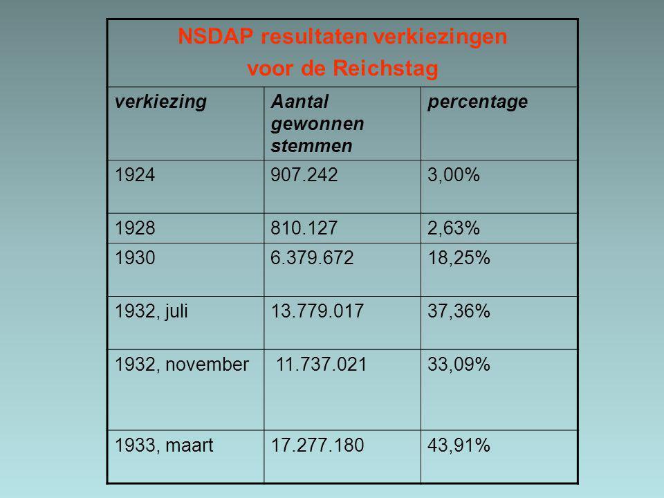 NSDAP resultaten verkiezingen