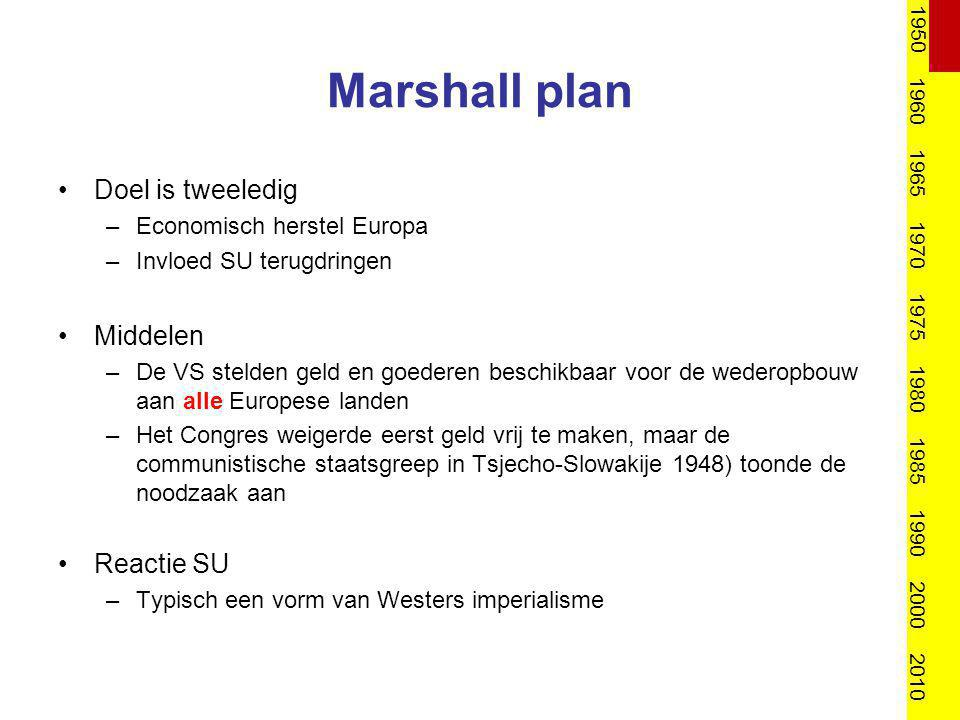Marshall plan Doel is tweeledig Middelen Reactie SU