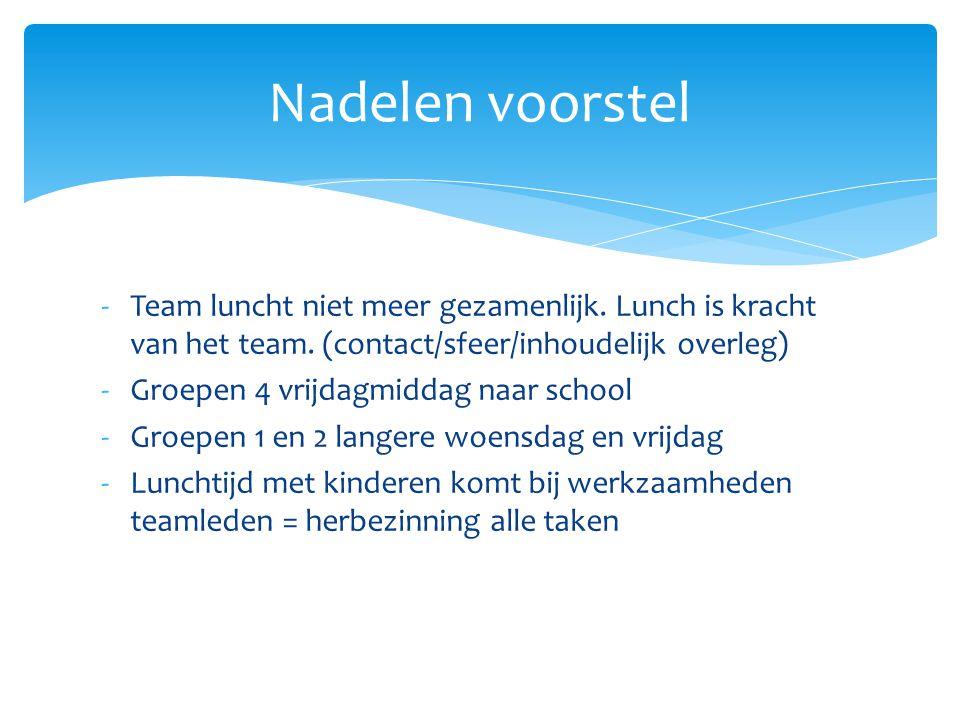 Nadelen voorstel Team luncht niet meer gezamenlijk. Lunch is kracht van het team. (contact/sfeer/inhoudelijk overleg)