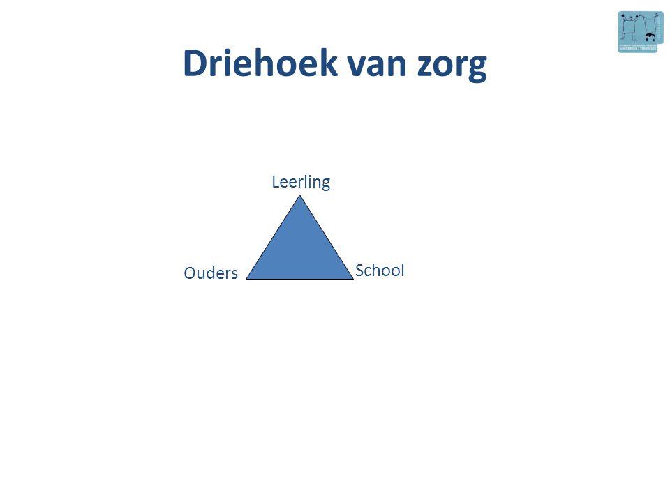 Driehoek van zorg Leerling School Ouders 4-4-2017