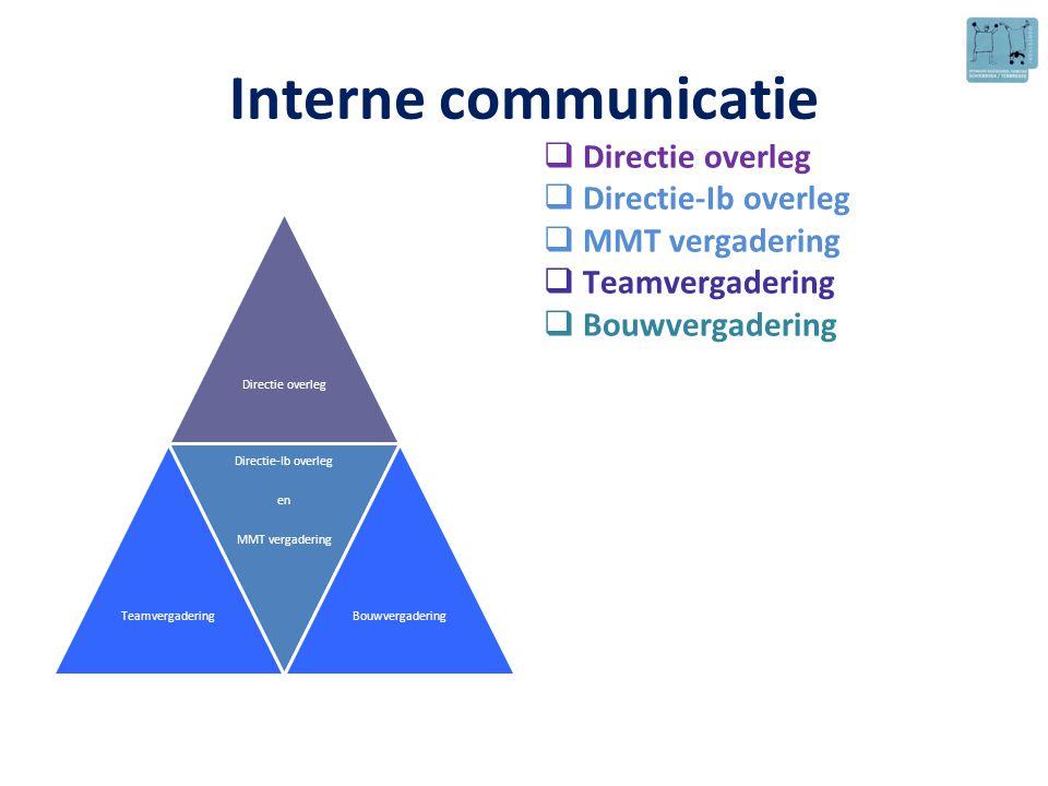 Interne communicatie Directie overleg Directie-Ib overleg