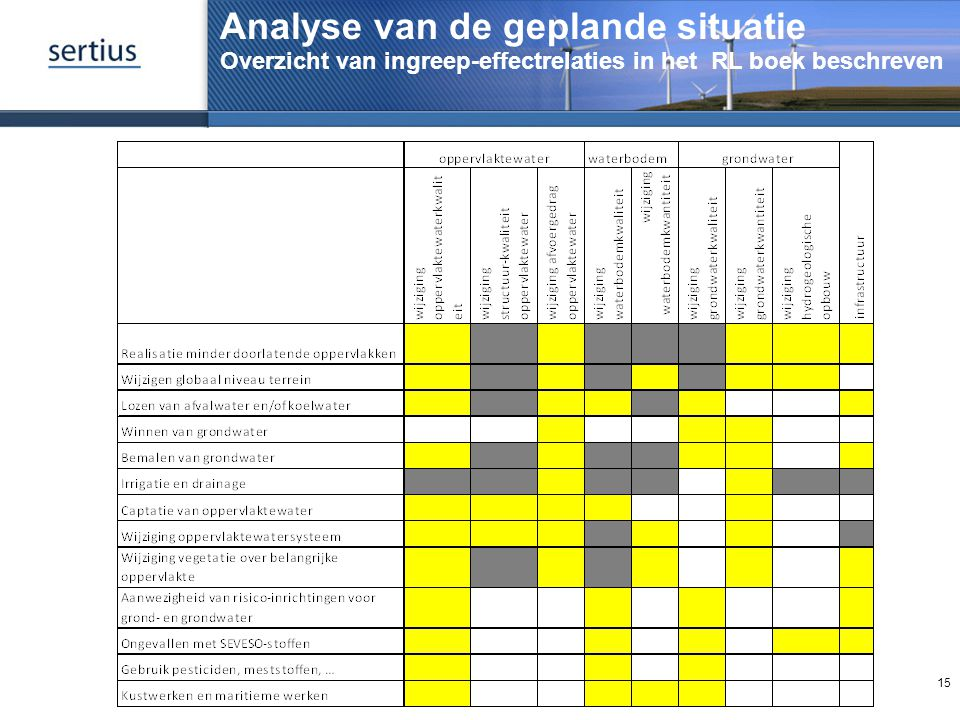 Analyse van de geplande situatie Overzicht van ingreep-effectrelaties in het RL boek beschreven