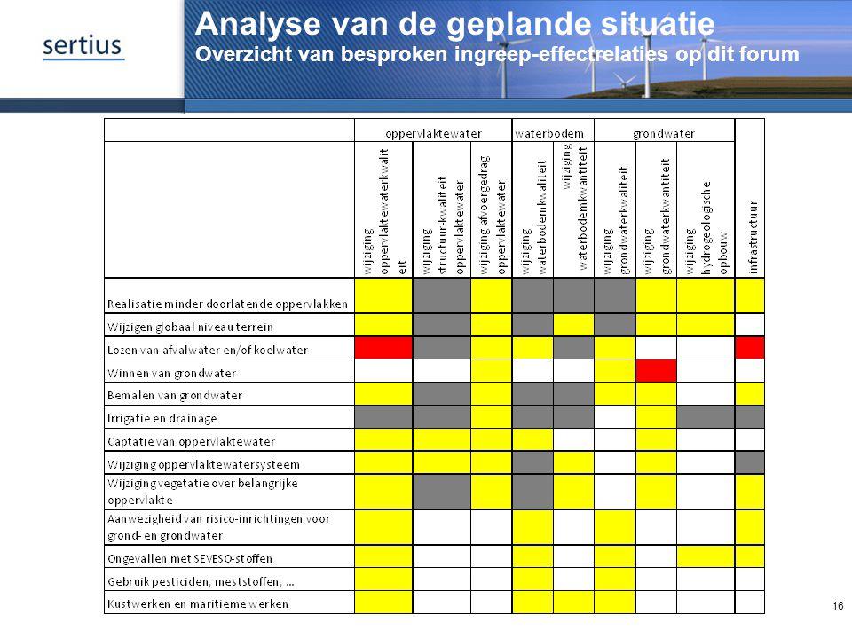 Analyse van de geplande situatie Overzicht van besproken ingreep-effectrelaties op dit forum