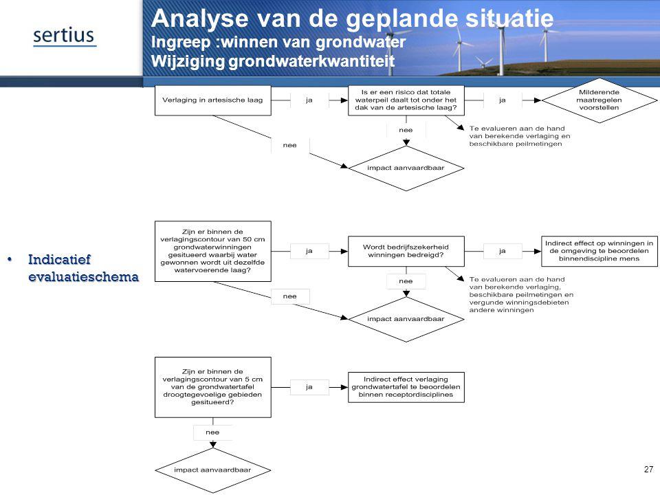 Analyse van de geplande situatie Ingreep :winnen van grondwater Wijziging grondwaterkwantiteit