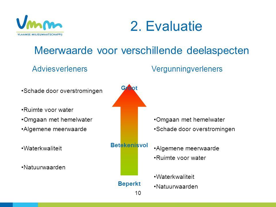 2. Evaluatie Meerwaarde voor verschillende deelaspecten
