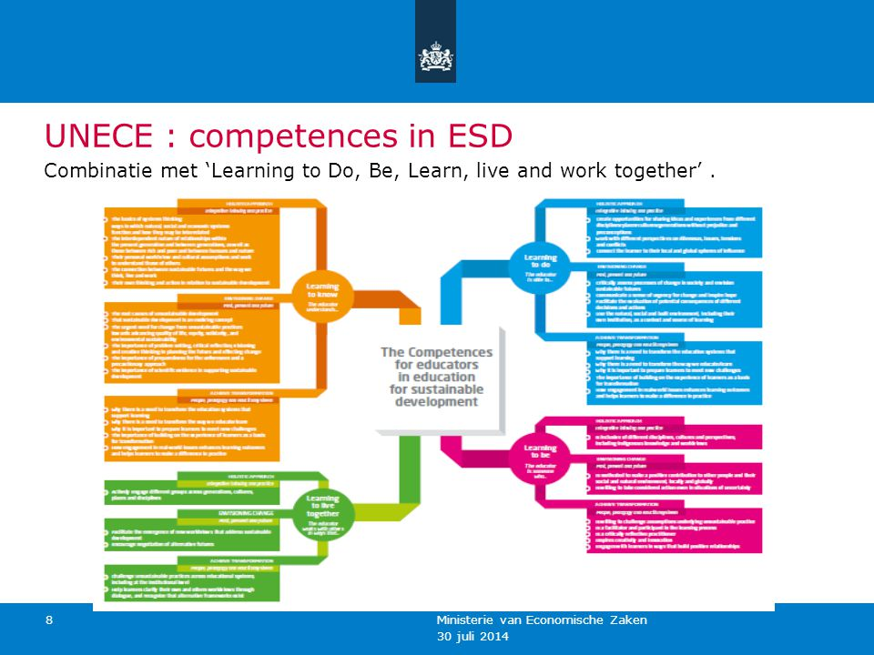 UNECE : competences in ESD