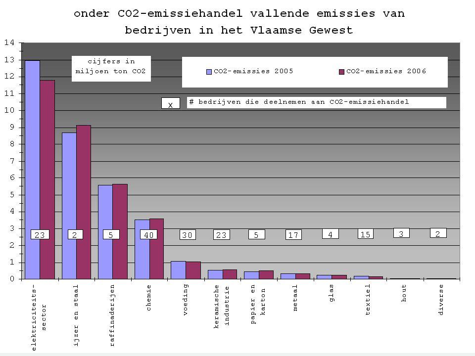 verdeling van de emissies