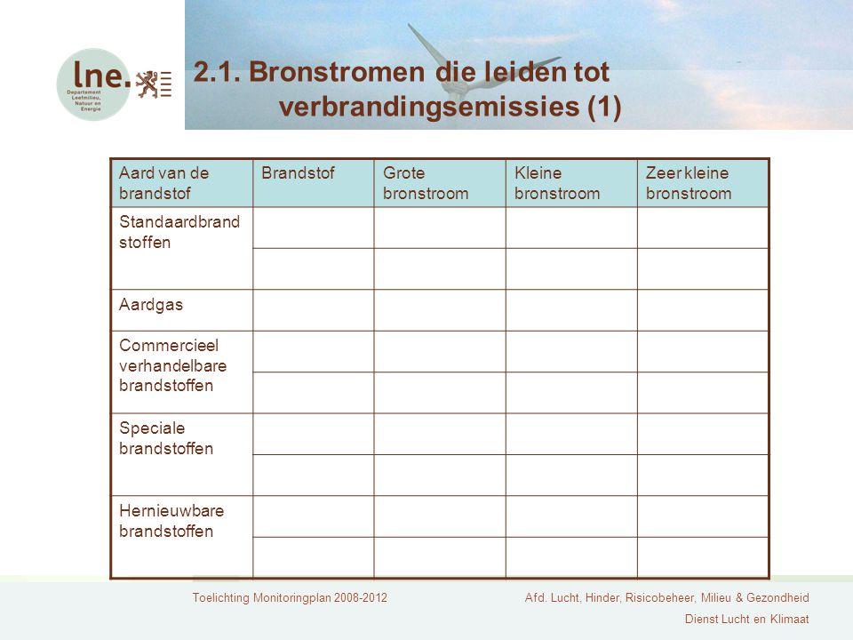 2.1. Bronstromen die leiden tot verbrandingsemissies (1)