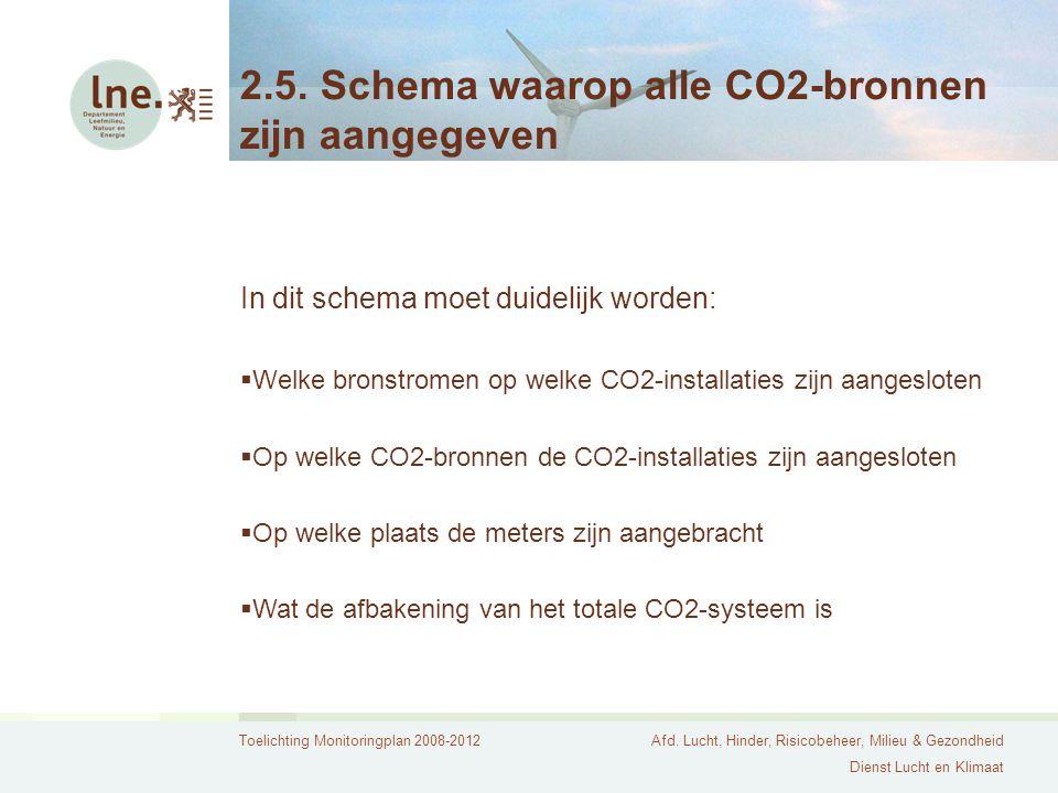 2.5. Schema waarop alle CO2-bronnen zijn aangegeven