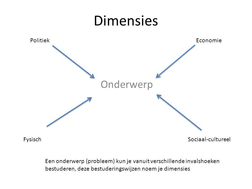 Dimensies Onderwerp Politiek Economie Fysisch Sociaal-cultureel