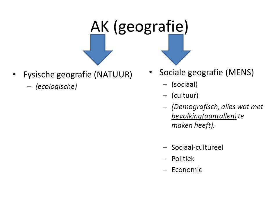 AK (geografie) Sociale geografie (MENS) Fysische geografie (NATUUR)