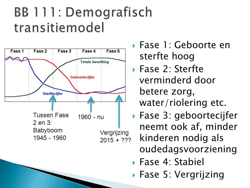 BB 111: Demografisch transitiemodel