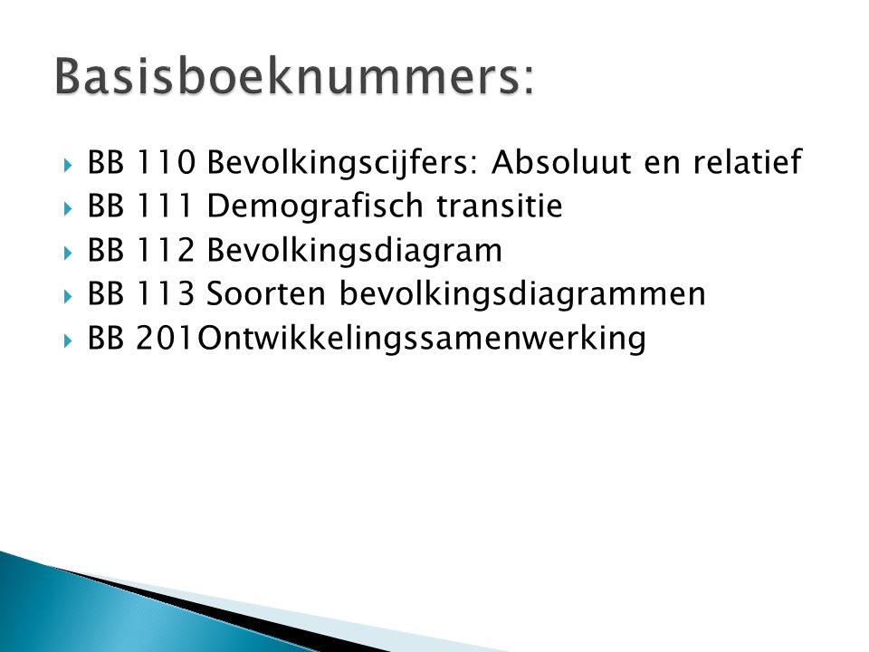 Basisboeknummers: BB 110 Bevolkingscijfers: Absoluut en relatief