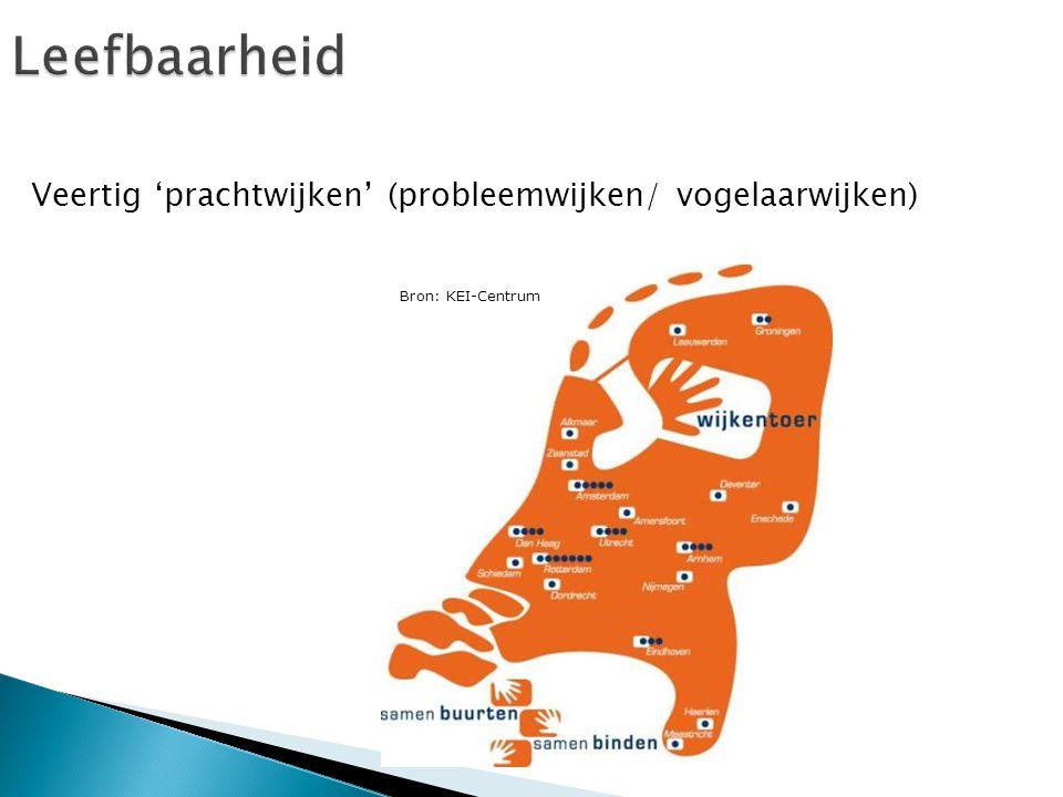 Leefbaarheid Veertig 'prachtwijken' (probleemwijken/ vogelaarwijken)