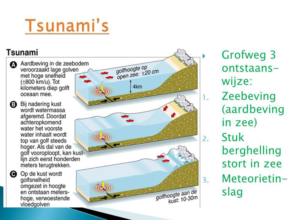 Tsunami's Grofweg 3 ontstaans- wijze: Zeebeving (aardbeving in zee)