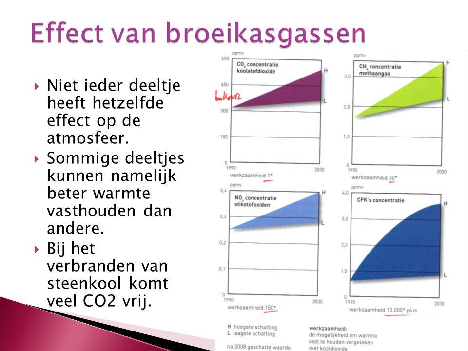 Effect van broeikasgassen