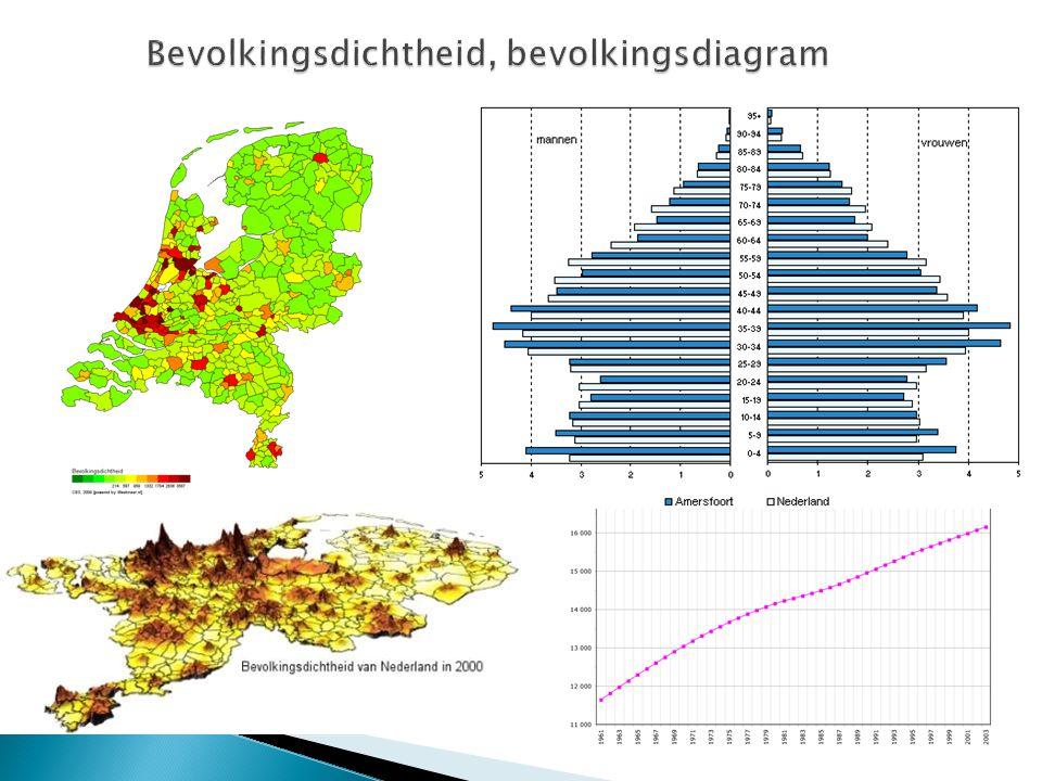 Bevolkingsdichtheid, bevolkingsdiagram