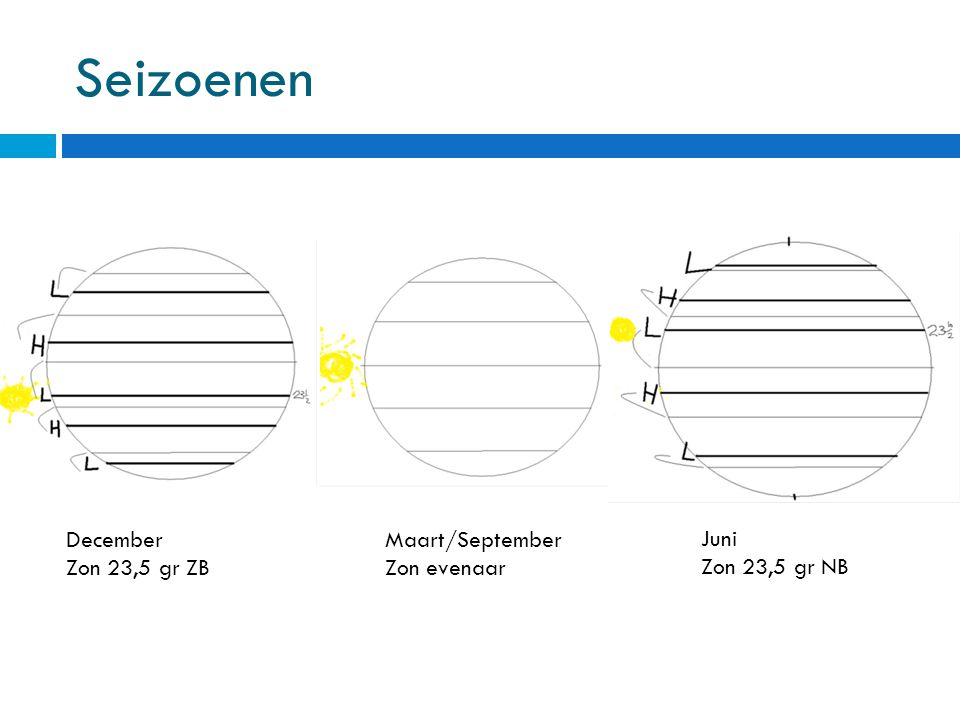 Seizoenen December Maart/September Juni Zon 23,5 gr ZB Zon evenaar