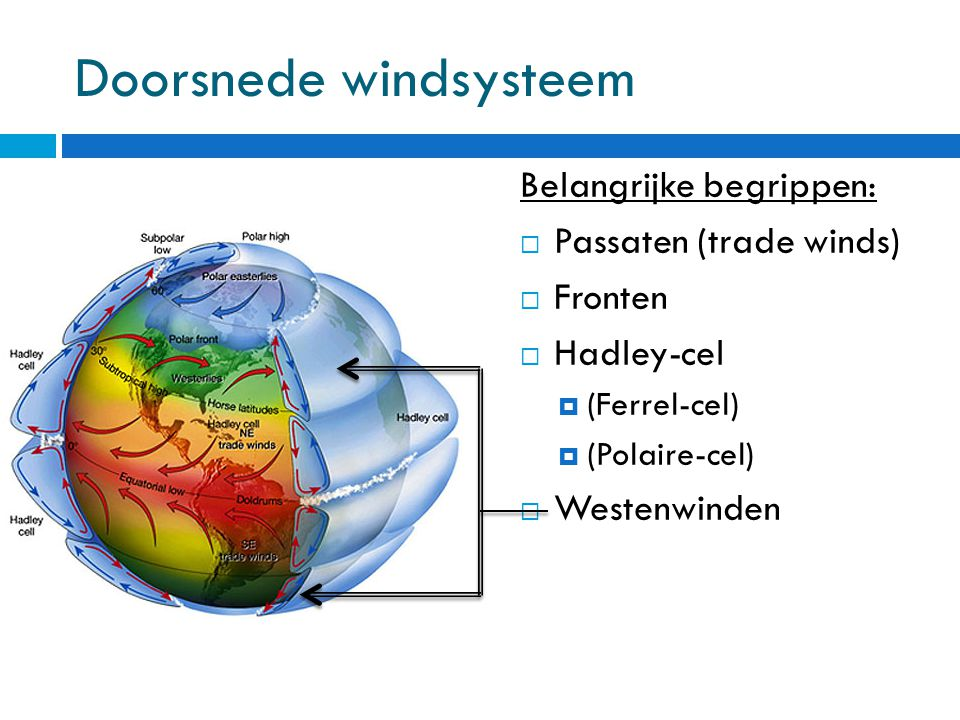 Doorsnede windsysteem