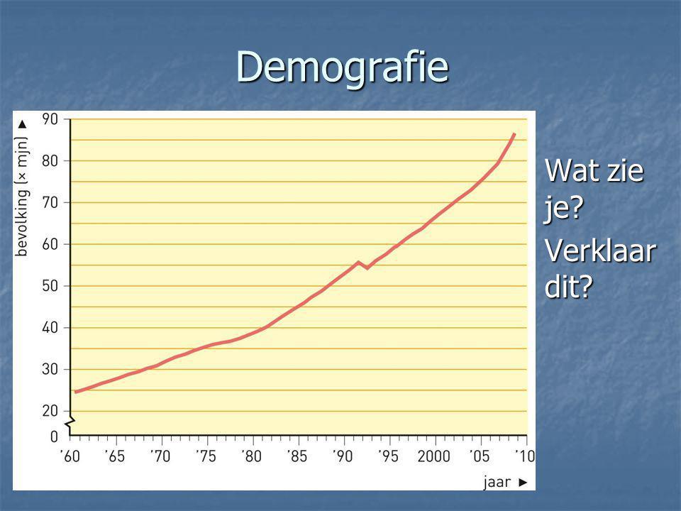 Demografie Wat zie je Verklaar dit