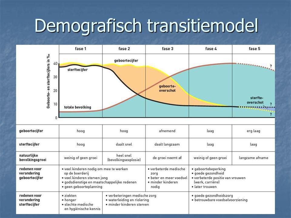 Demografisch transitiemodel