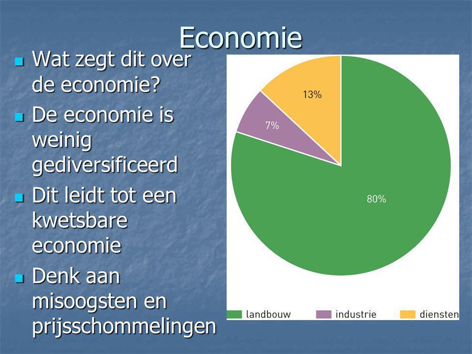 Economie Wat zegt dit over de economie