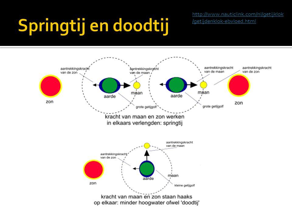 Springtij en doodtij http://www.nauticlink.com/nl/getijklok/getijdenklok-ebvloed.html